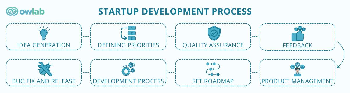 Startup development process