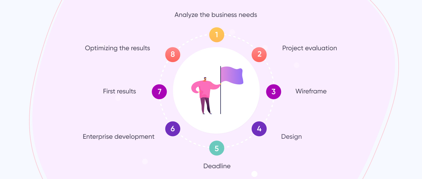 Enterprise Web Application Development Steps