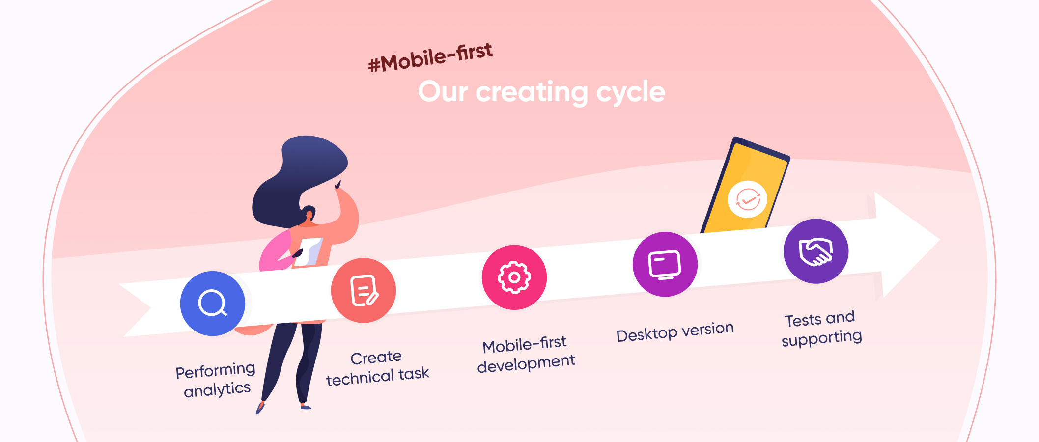 Stages of Creating a Mobile Application